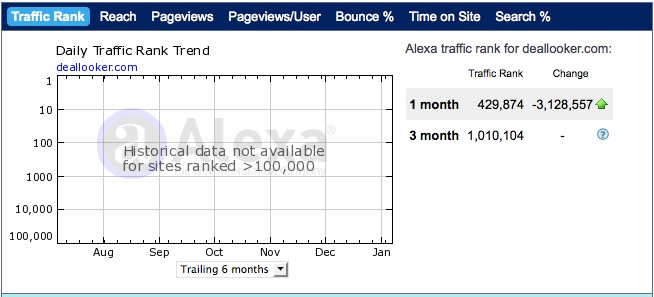 deallookertraffic Affiliate Site Analysis: Deallooker.com